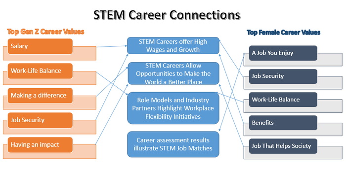 Compson Stem Career Graphic