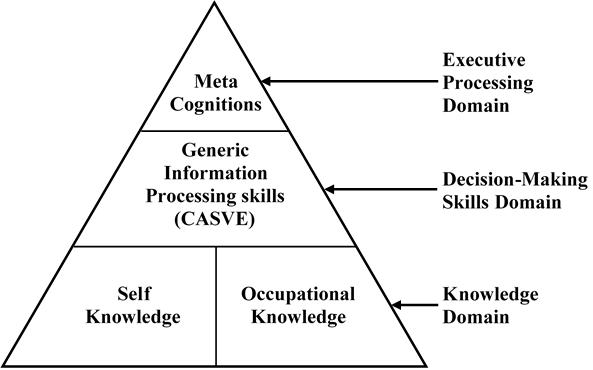 Cip Pyramid