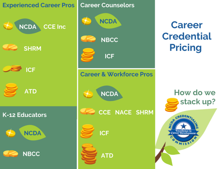 Career Credential Pricing - How do we stack up