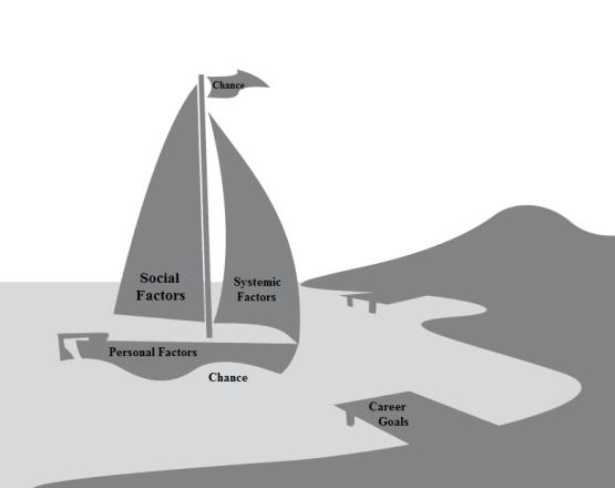 Career Sailboat Model