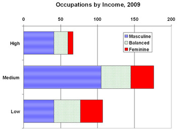 Occupations by Income