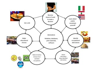 Career Planning Process The Meal Way